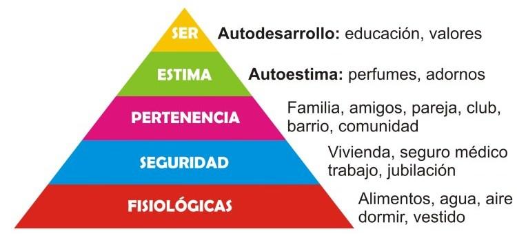 Pirámide de Maslow - Entendiendo el comportamiento humano 1