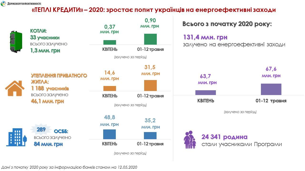 """Спрос на """"теплые кредиты"""" растет: банки выдали их в этом году уже на 130 млн грн"""