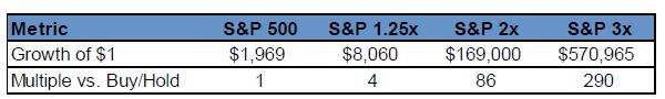 sp 500 vs leveraged tabla.png