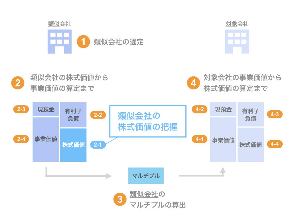 ステップ2-1. 類似会社の株式価値の把握