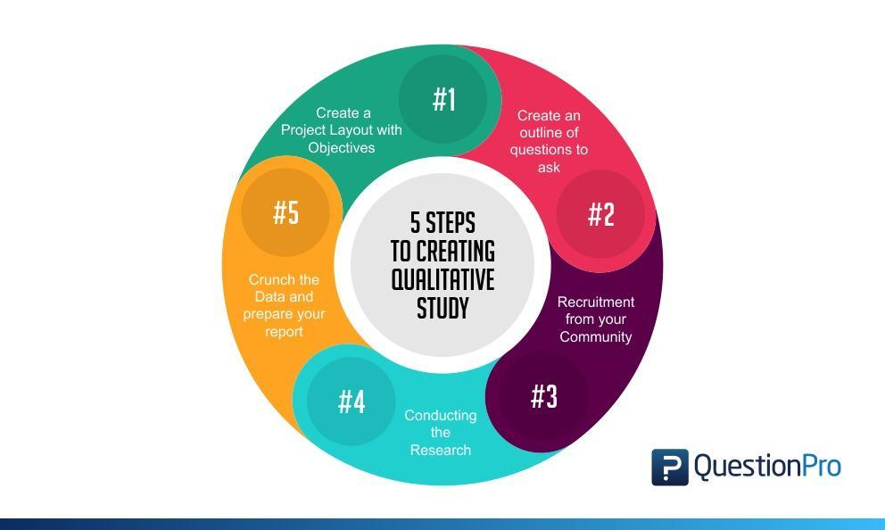 5 Steps for Creating a Qualitative Study