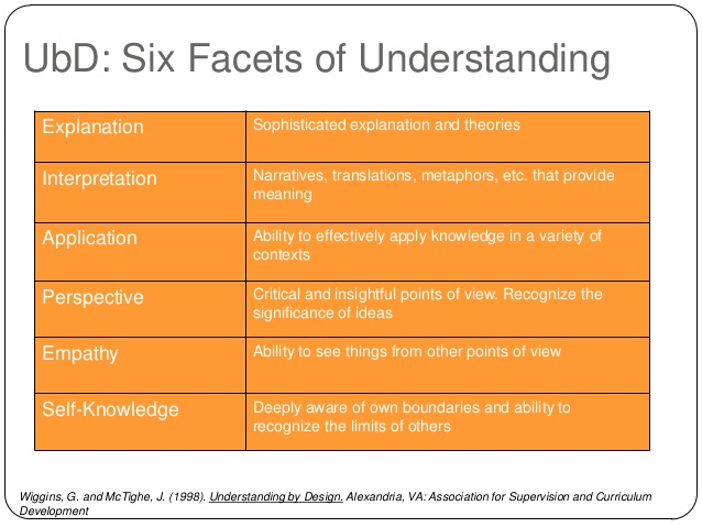 Chart of the six facets of understanding. Explanation, Interpretation, Application, Perspective, Empathy, Self-Knowledge.