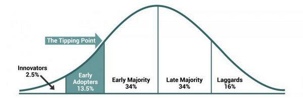 Новаторы, ранние последователи, раннее большинство, позднее большинство, отстающие