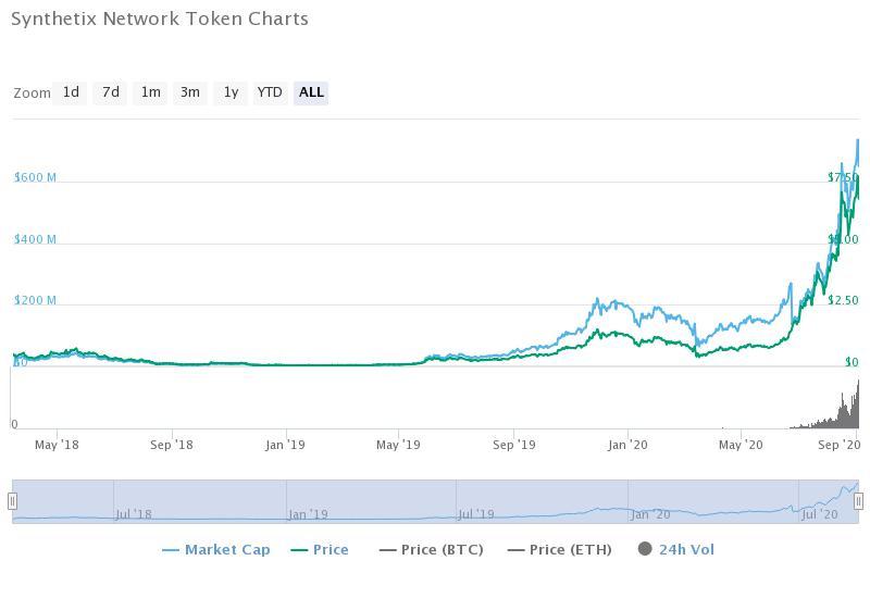 Synthetix Network Token (CoinMarketCap)