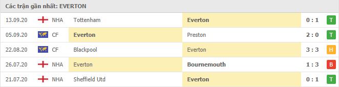 Thành tích của Everton trong 5 trận đấu gần đây