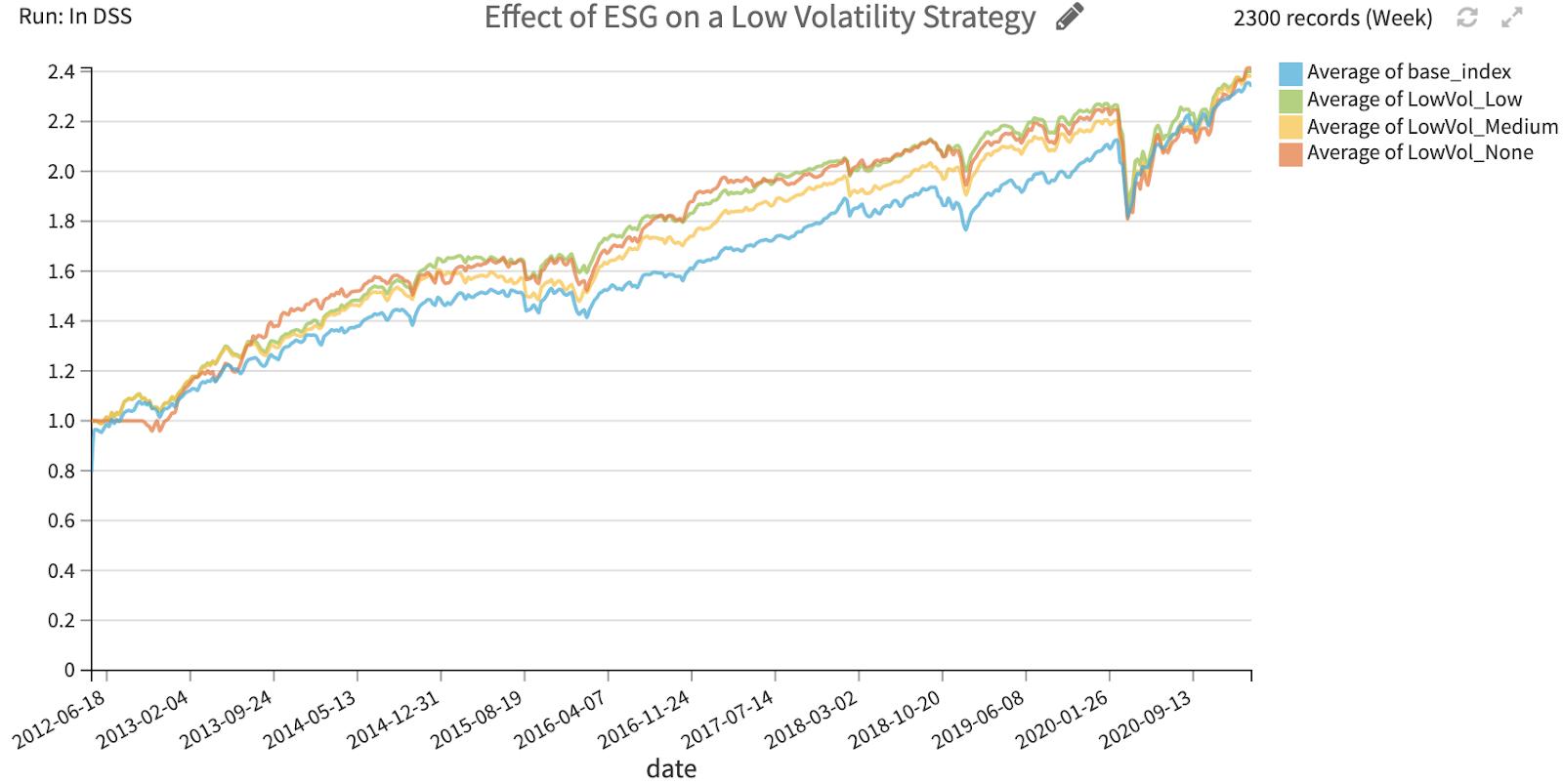 ESG effect on low volatility strategy