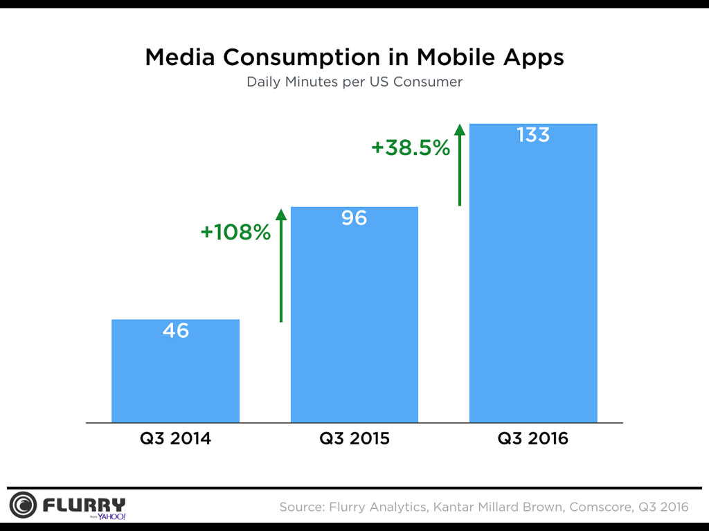 Media Consumption in Mobile Apps