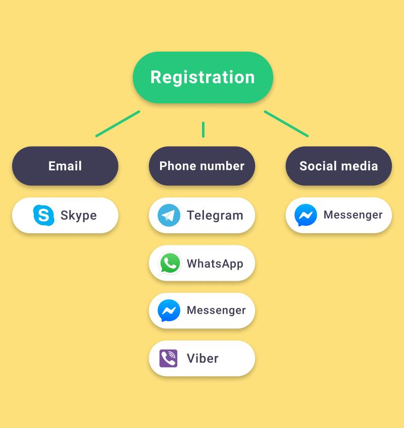 App like whatsapp