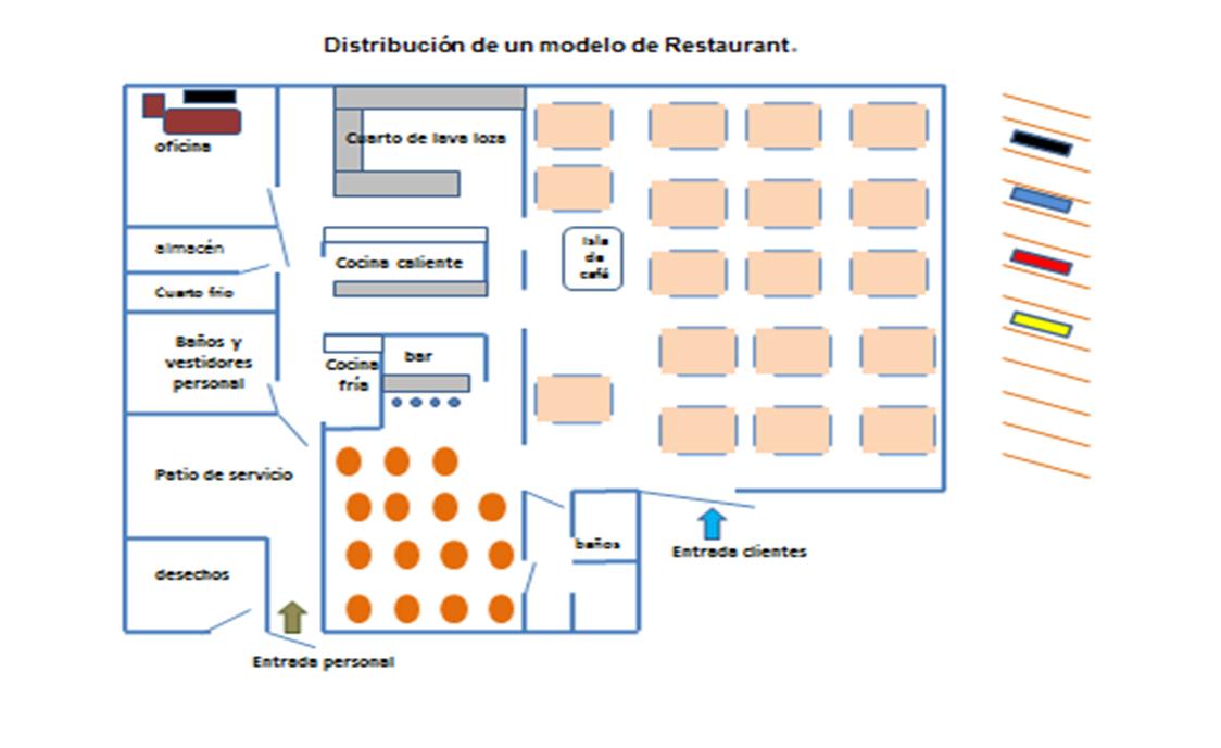 Descripci n de las reas revv for Areas de la cocina y sus funciones