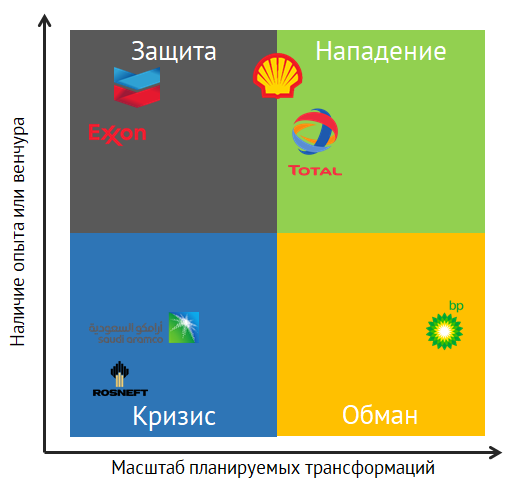 Стратегия крупнейших нефтегазовых компаний через фреймоворк