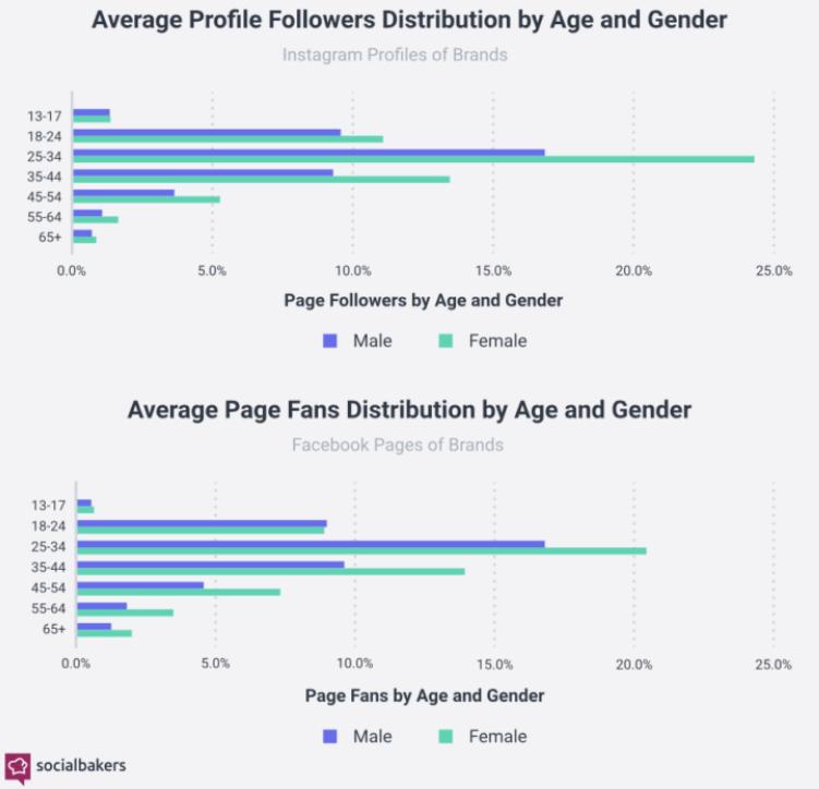 Instagram vs Facebook marketing user demography