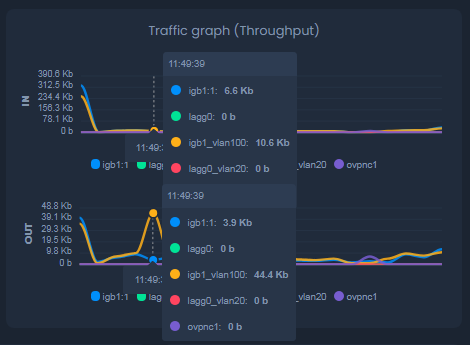 Viewing Traffic Throughput Graph Instantly