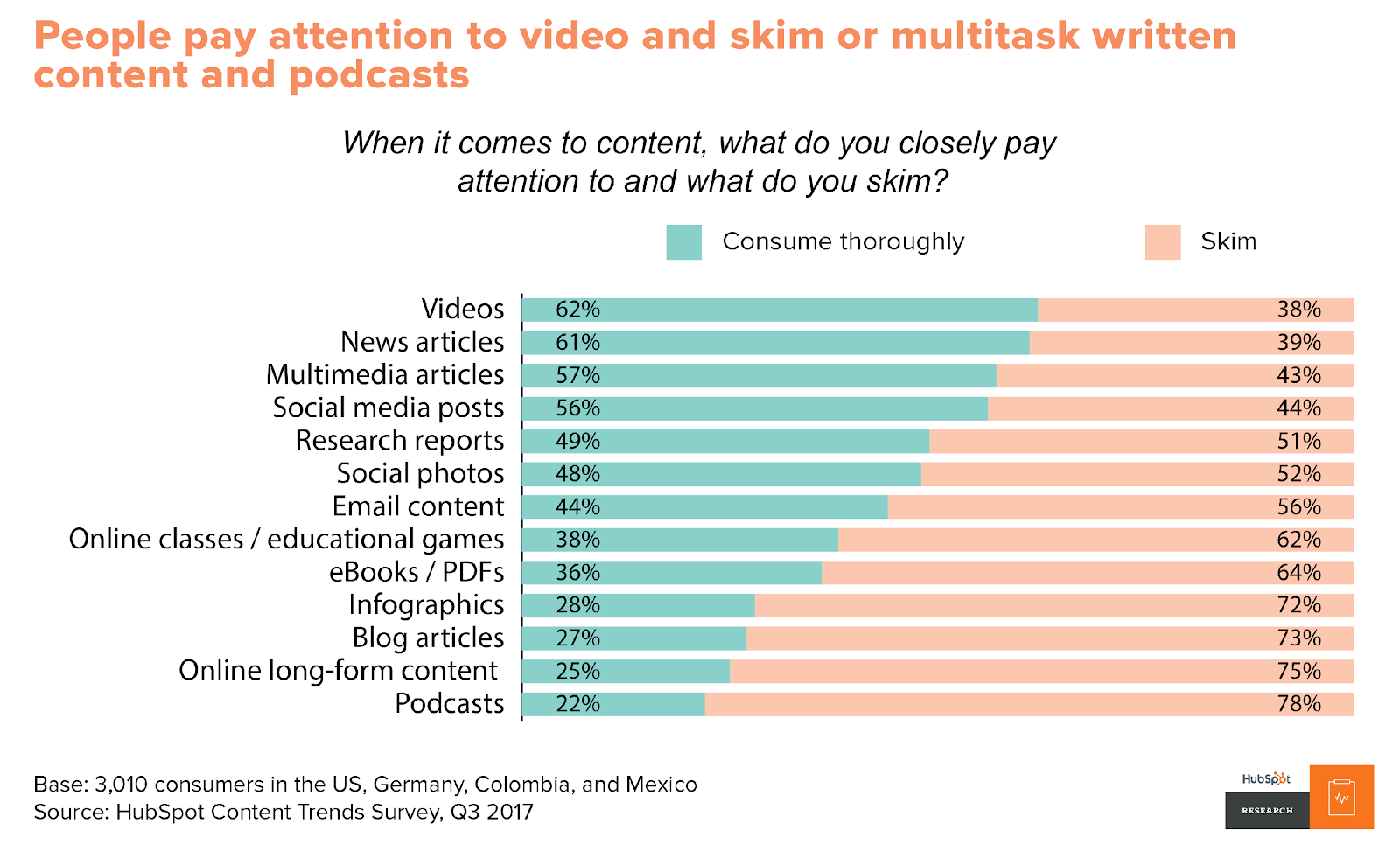 Attention paid to video marketing content