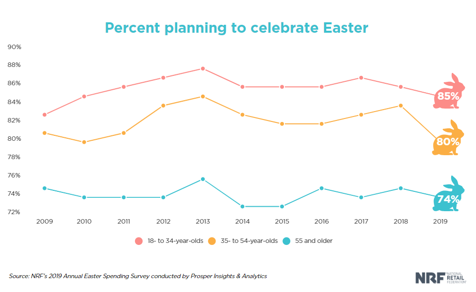 percent planning to celebrate easter