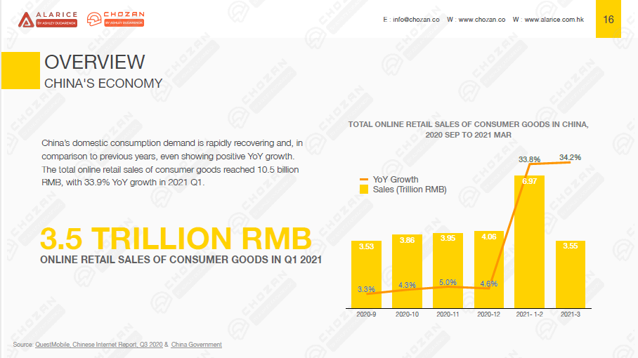 China marketing report page showing China's economic recovery since Covid-19
