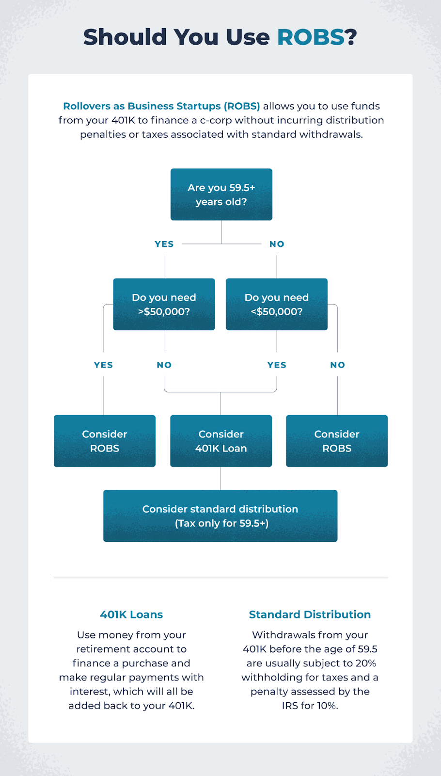 """should you use robs flowchart to ask yourself, """"Should I use my 401(k) for ROBS?"""""""