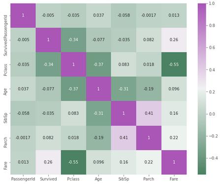 heatmap with correlation matrix
