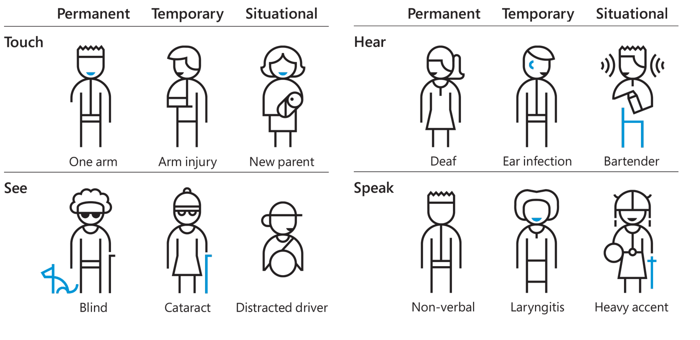 Chart featuring Permanent, Temporary and Situational Disabilities
