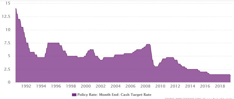 Zinsraten der Australischen Notenbank (RBA) bewegen sich tendenziell abwärts