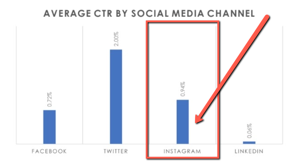 instagram marketing tips increase click through rate