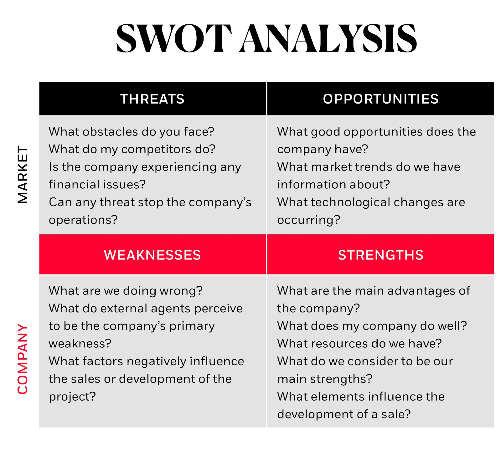 Digital marketing SWOT Analysis