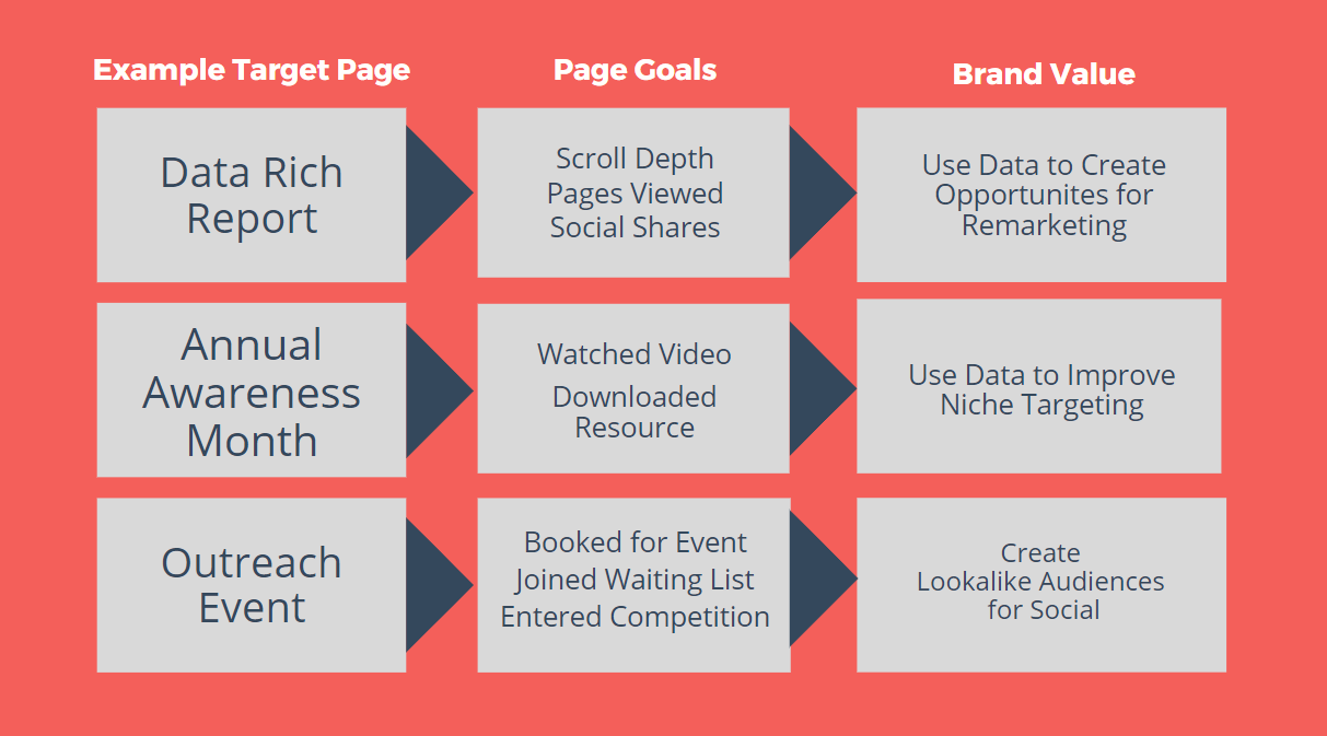 Page goals and brand values displayed based on example target pages.