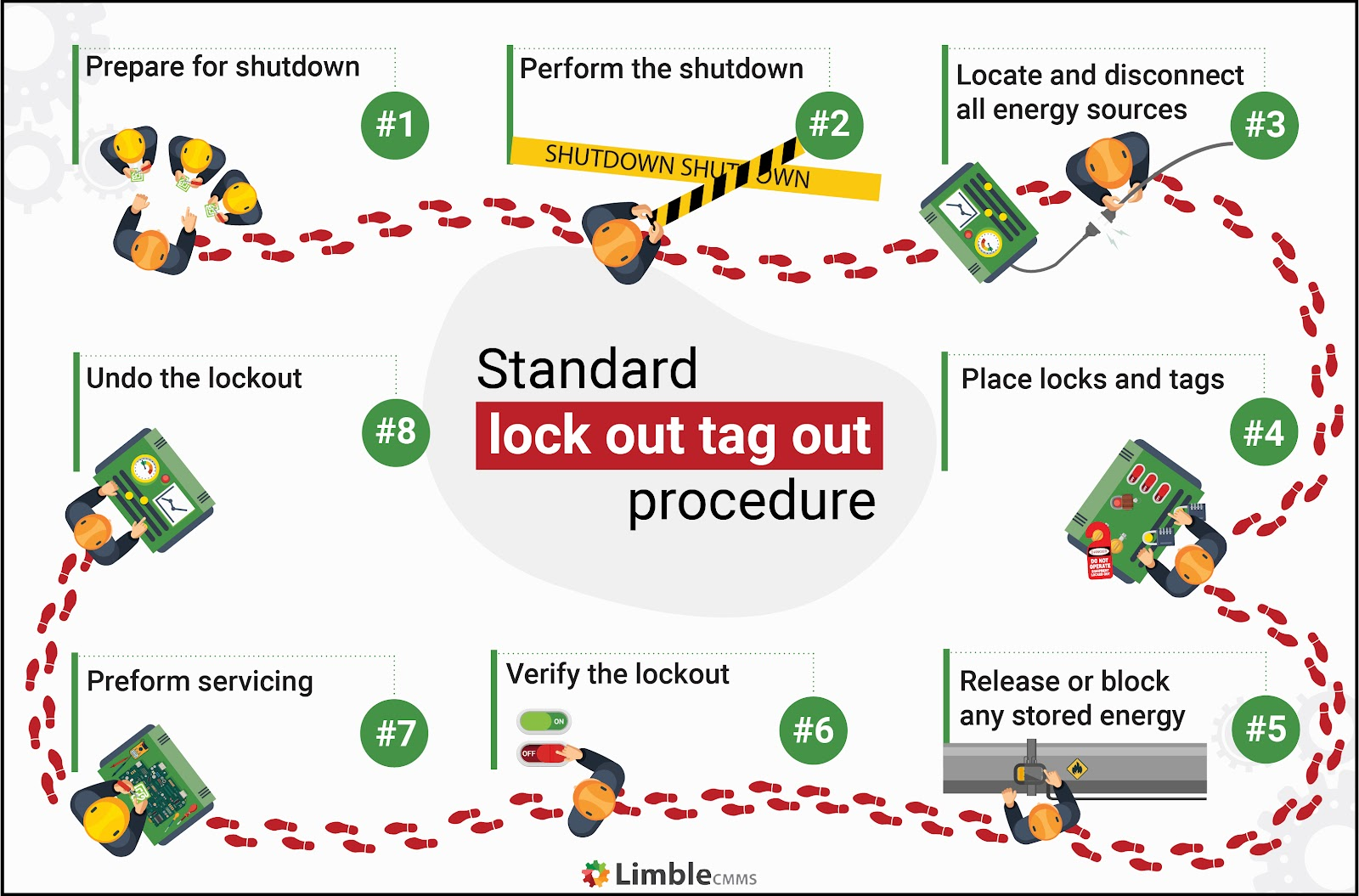 standard lockout tagout procedure