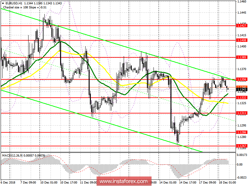 EUR/USD: plan for the European session on December 18. The situation is becoming more uncertain