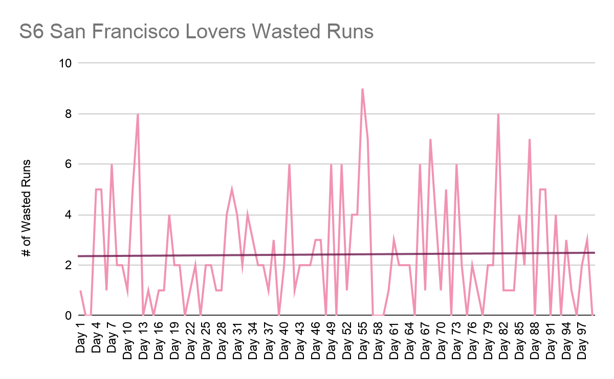 A pink line fluctuating between 0 and 9 shows the number of Wasted Runs scored by the Moist Talkers over the 99 regular games of Season 3, with a trend line (shown in red) increasing slightly over the season.