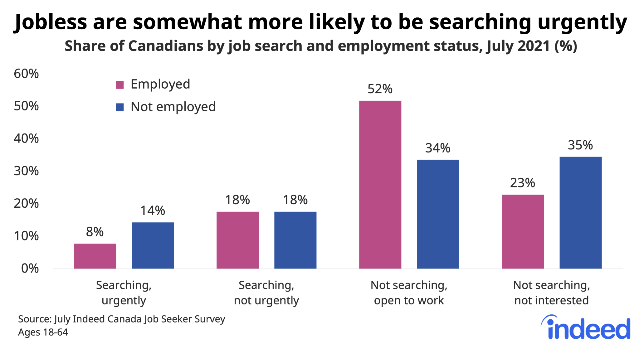 """Bar chart titled """"Jobless are somewhat more likely to be searching urgently."""""""
