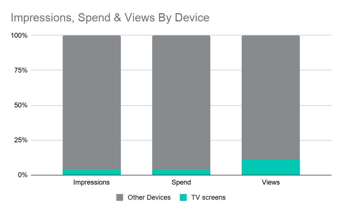 graph showing television views more significant than other media devices